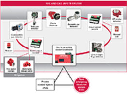 Eagle Quantum Premier Veiligheid systeem