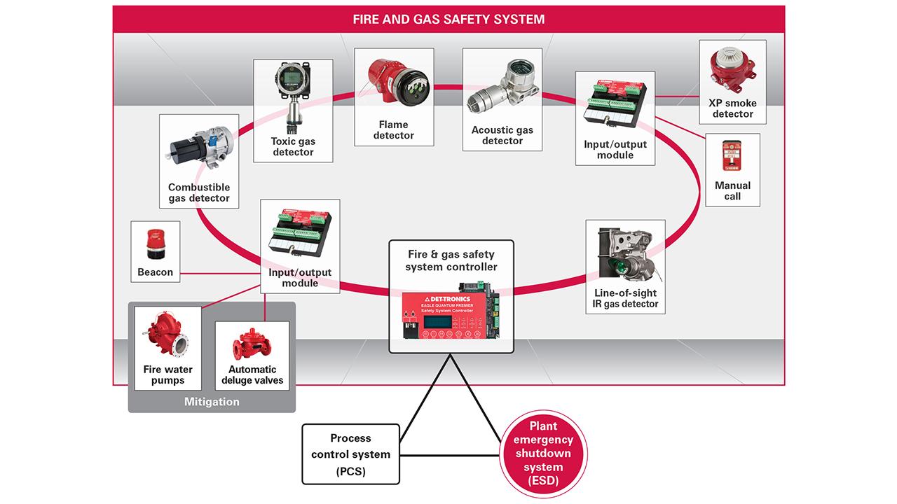 Eagle Quantum Premier® Veiligheid systeem